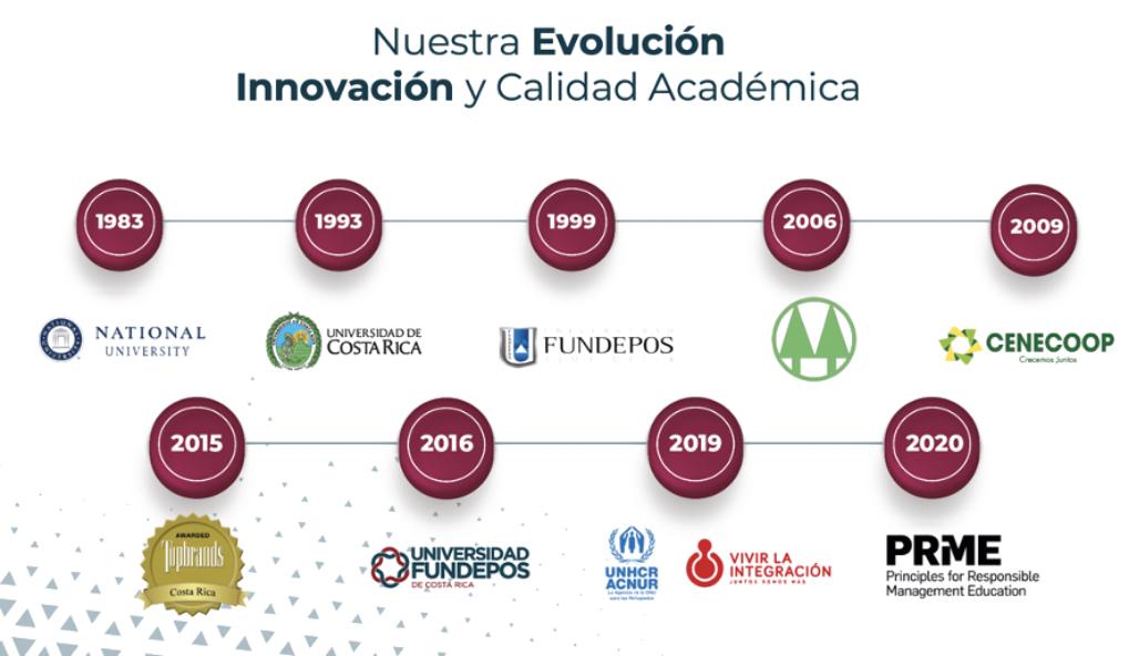 nosotros_evolucion